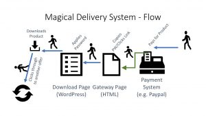 Amazon S3 Download Delivery Se