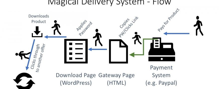 Magical Delivery System for Amazon S3 #5 – Finish Gateway Page